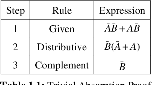 Figure 1 for A Heuristic Approach to Two Level Boolean Minimization Derived from Karnaugh Mapping