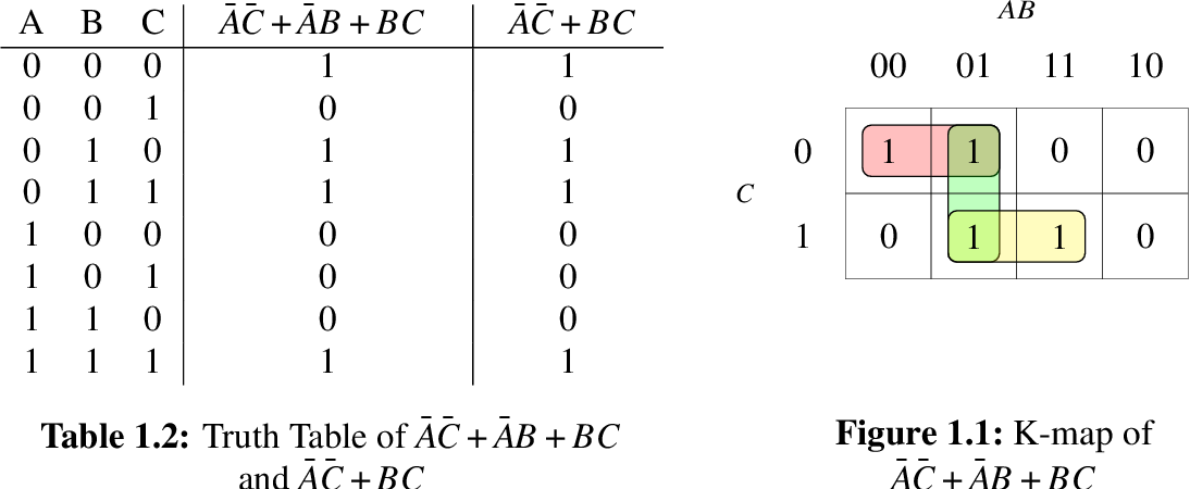 Figure 2 for A Heuristic Approach to Two Level Boolean Minimization Derived from Karnaugh Mapping