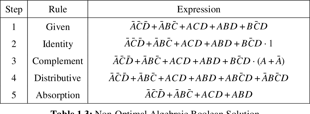 Figure 3 for A Heuristic Approach to Two Level Boolean Minimization Derived from Karnaugh Mapping