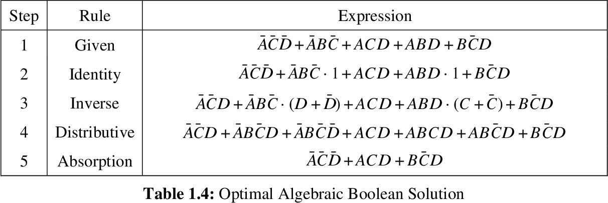Figure 4 for A Heuristic Approach to Two Level Boolean Minimization Derived from Karnaugh Mapping
