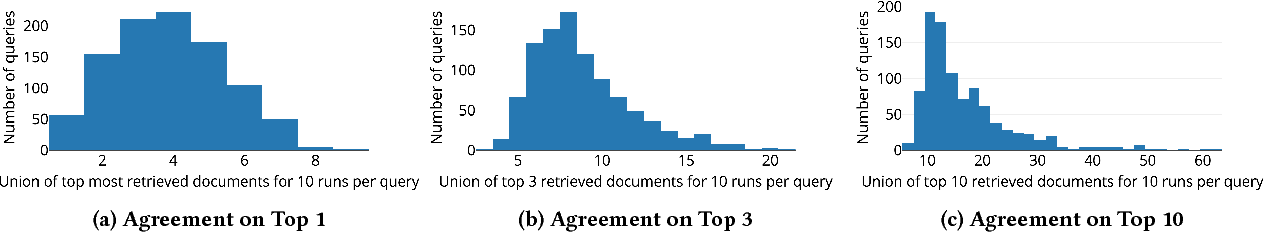 Figure 2 for Consistency and Variation in Kernel Neural Ranking Model