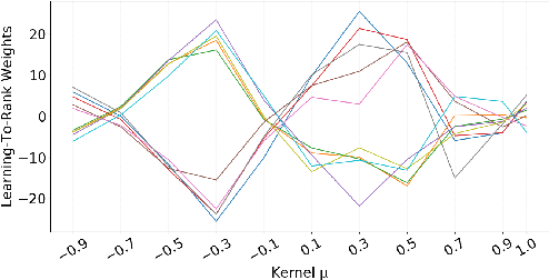 Figure 4 for Consistency and Variation in Kernel Neural Ranking Model