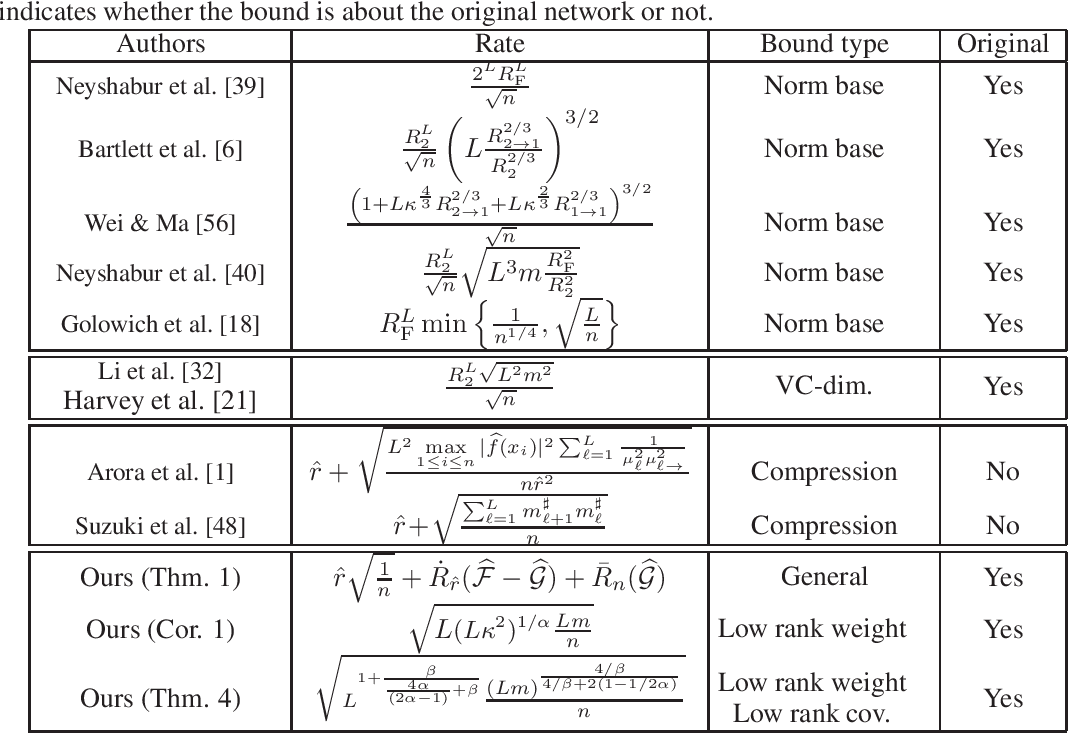Figure 1 for Compression based bound for non-compressed network: unified generalization error analysis of large compressible deep neural network