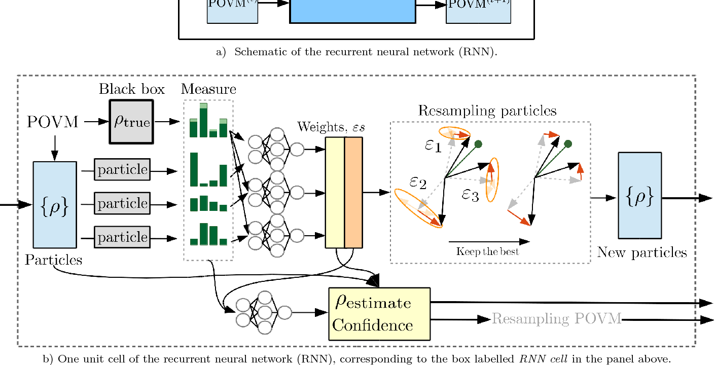 Figure 1 for Adaptive Quantum State Tomography with Neural Networks