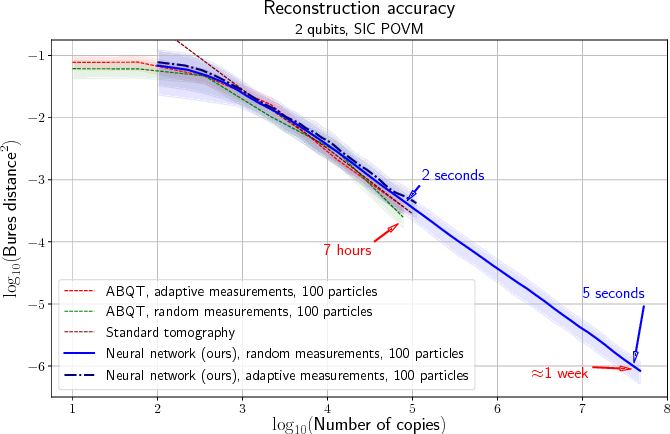 Figure 2 for Adaptive Quantum State Tomography with Neural Networks