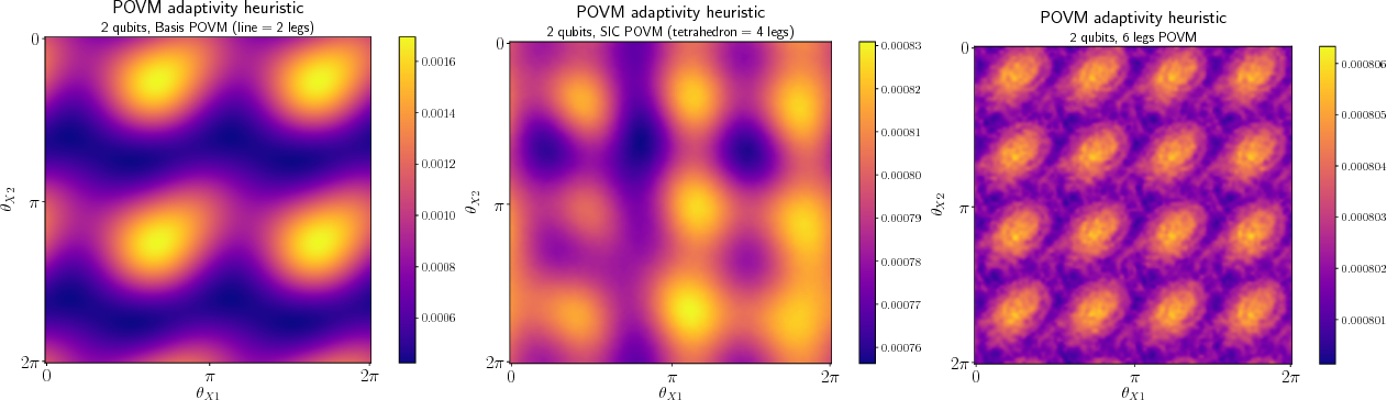 Figure 3 for Adaptive Quantum State Tomography with Neural Networks