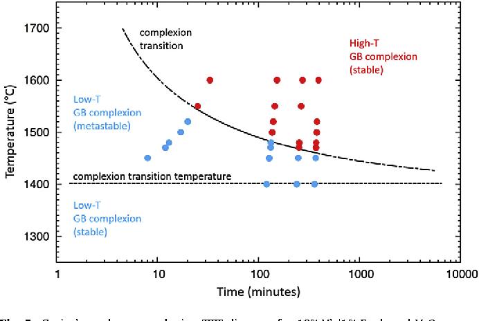 grain boundary complexion ttt diagram for 10% yb/1%