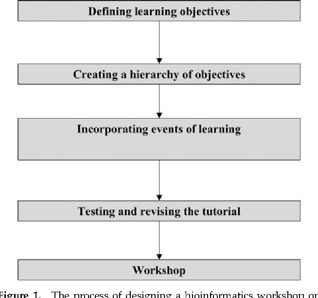 Applying Instructional Design Theories To Bioinformatics Education