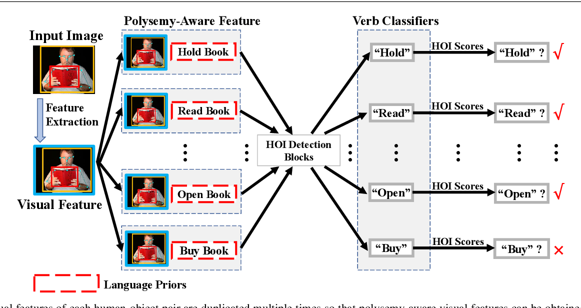 Figure 3 for Polysemy Deciphering Network for Robust Human-Object Interaction Detection