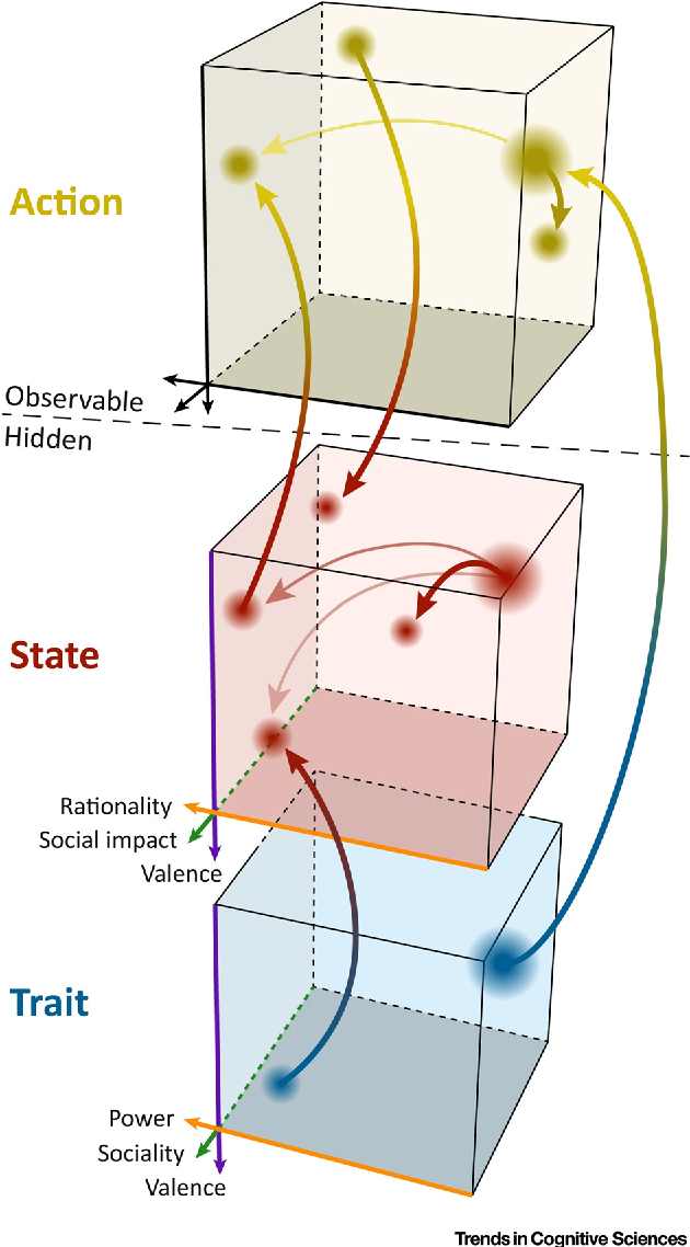 Figure 1 from Modeling the Predictive Social Mind - Semantic