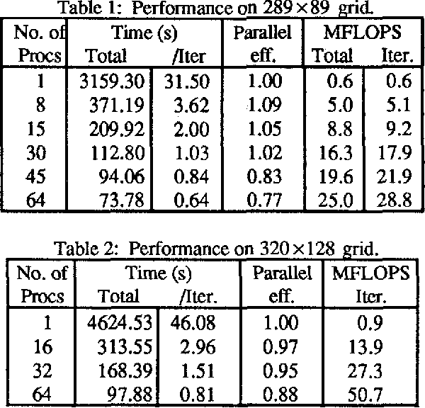PDF] Implementing the Perfect ARC2D Benchmark on the BBN