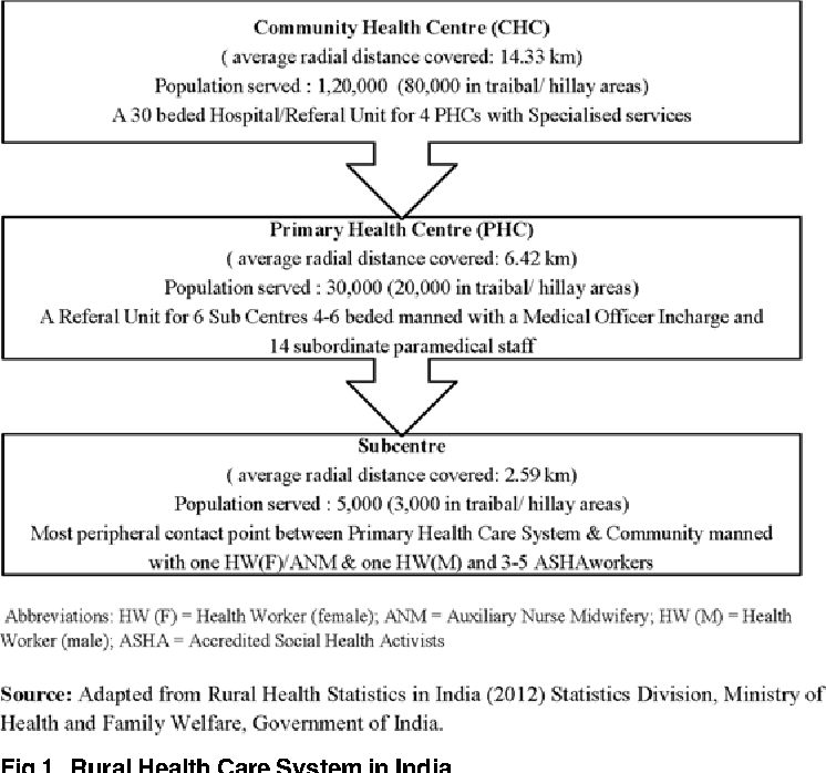Figure 1 from Revisiting Community Case Management of Childhood
