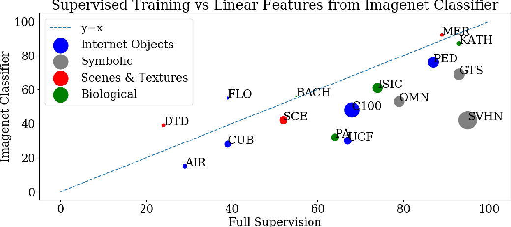 Figure 3 for Extending and Analyzing Self-Supervised Learning Across Domains