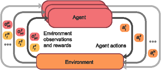 Figure 1 for Mava: a research framework for distributed multi-agent reinforcement learning