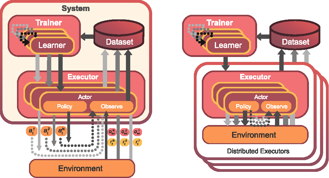 Figure 2 for Mava: a research framework for distributed multi-agent reinforcement learning