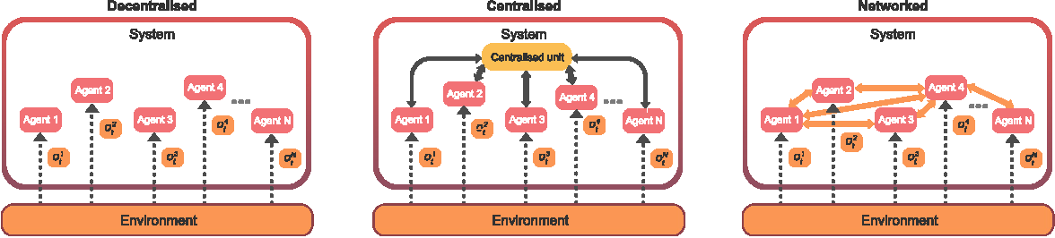 Figure 3 for Mava: a research framework for distributed multi-agent reinforcement learning