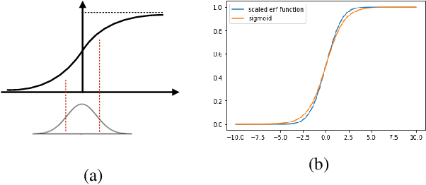 Figure 1 for Associative Memory in Iterated Overparameterized Sigmoid Autoencoders