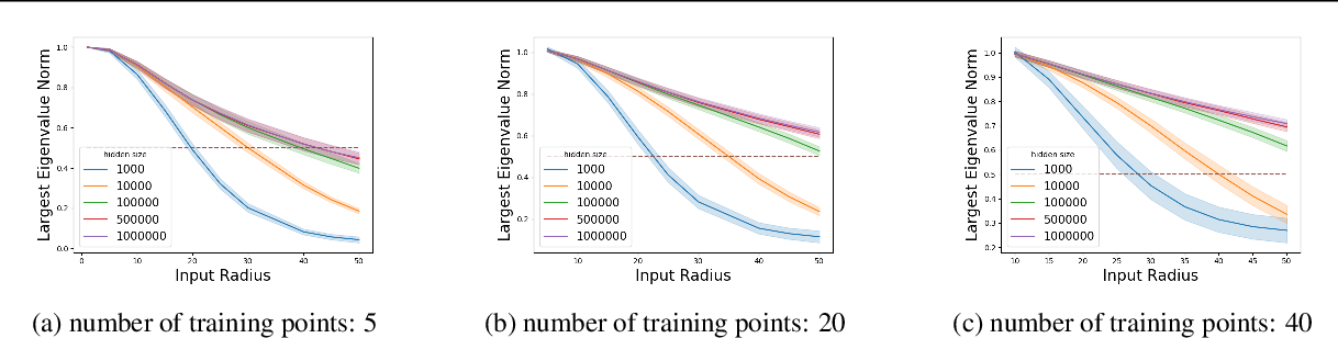 Figure 3 for Associative Memory in Iterated Overparameterized Sigmoid Autoencoders