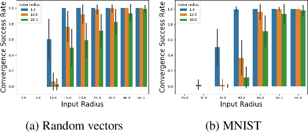 Figure 4 for Associative Memory in Iterated Overparameterized Sigmoid Autoencoders