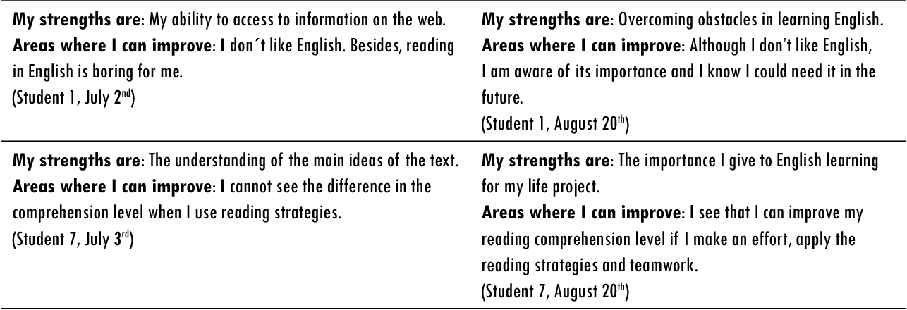 Table 7 From Comprehension And Self Directed Learning In A