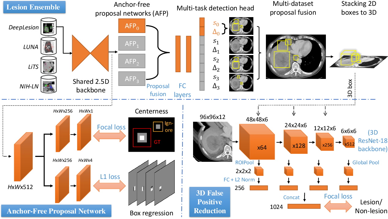 Figure 2 for Learning from Multiple Datasets with Heterogeneous and Partial Labels for Universal Lesion Detection in CT