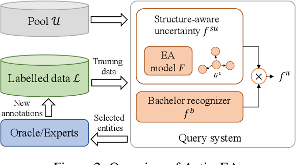 Figure 3 for ActiveEA: Active Learning for Neural Entity Alignment