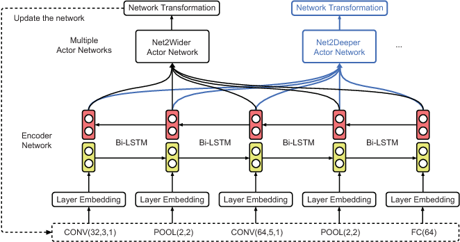 Figure 1 for Efficient Architecture Search by Network Transformation