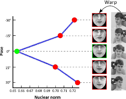 Figure 1 for Face frontalization for Alignment and Recognition