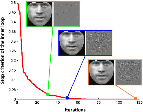 Figure 3 for Face frontalization for Alignment and Recognition