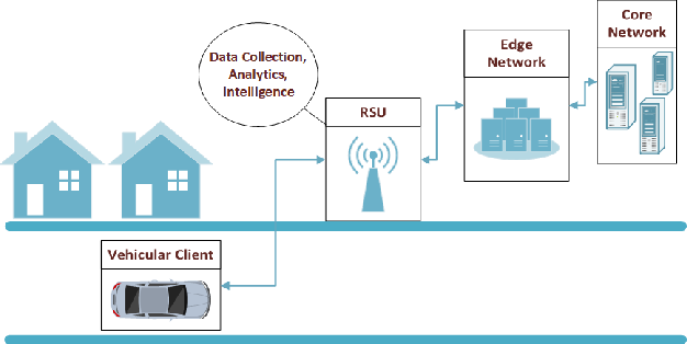 Figure 2 for Concept Drift Detection in Federated Networked Systems