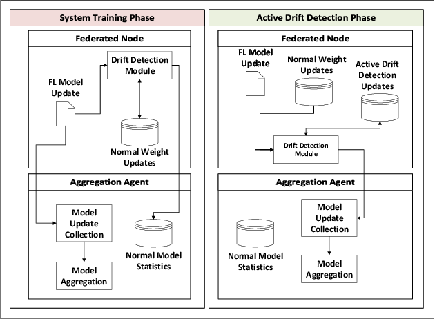 Figure 3 for Concept Drift Detection in Federated Networked Systems
