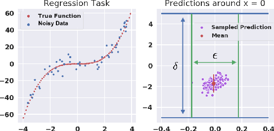 Figure 1 for Probabilistic Safety for Bayesian Neural Networks