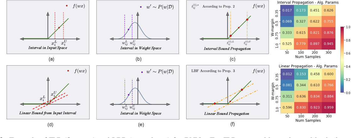 Figure 3 for Probabilistic Safety for Bayesian Neural Networks