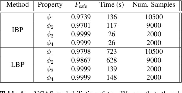 Figure 2 for Probabilistic Safety for Bayesian Neural Networks