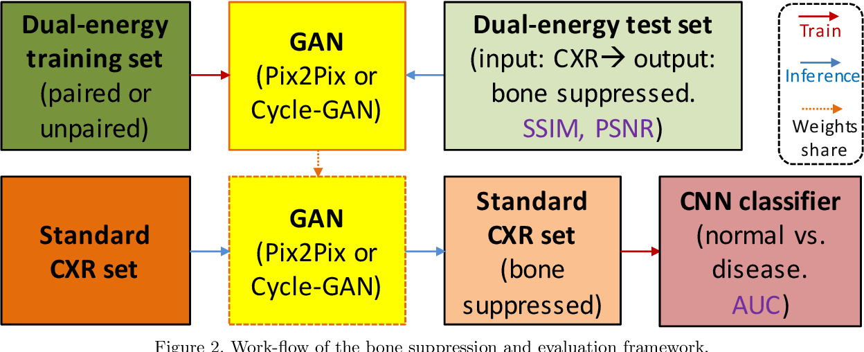 Figure 3 for Bone Suppression on Chest Radiographs With Adversarial Learning