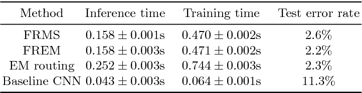 Figure 2 for Fast Dynamic Routing Based on Weighted Kernel Density Estimation
