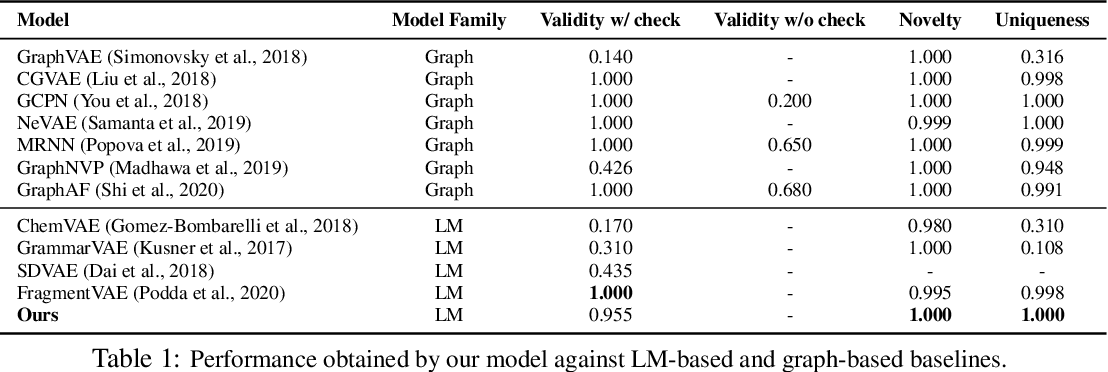 Figure 1 for Learning Latent Space Energy-Based Prior Model for Molecule Generation