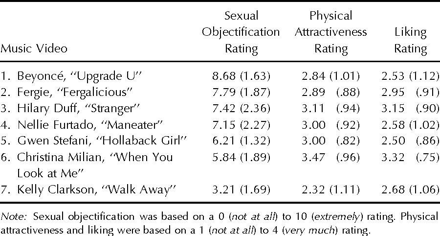 Sexual objectification personality disorders