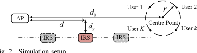 Figure 2 for Robust and Secure Sum-Rate Maximization for Multiuser MISO Downlink Systems with Self-sustainable IRS