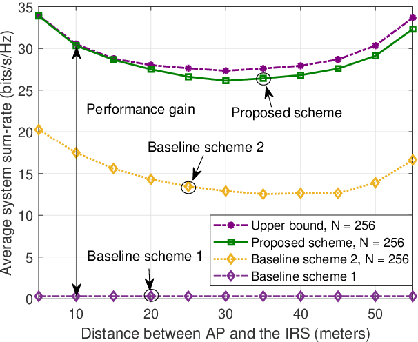 Figure 3 for Robust and Secure Sum-Rate Maximization for Multiuser MISO Downlink Systems with Self-sustainable IRS