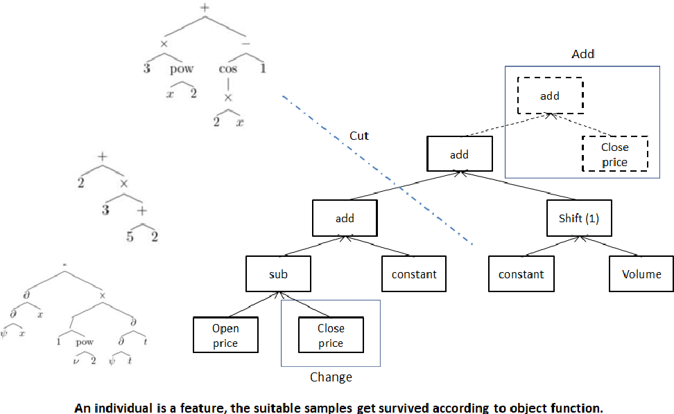 Figure 1 for Neural Network-based Automatic Factor Construction