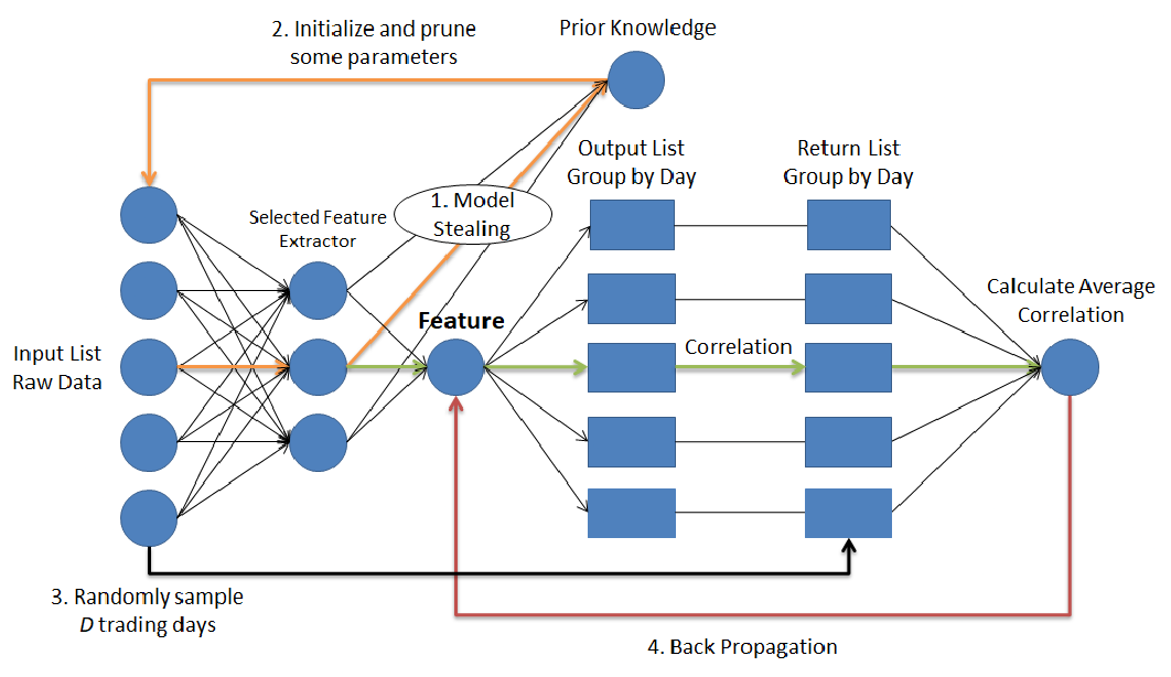 Figure 3 for Neural Network-based Automatic Factor Construction