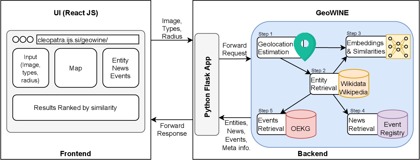 Figure 1 for GeoWINE: Geolocation based Wiki, Image,News and Event Retrieval