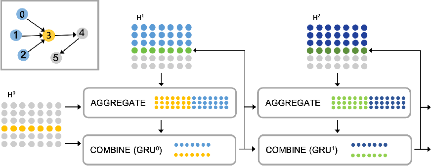 Figure 1 for Directed Acyclic Graph Neural Networks