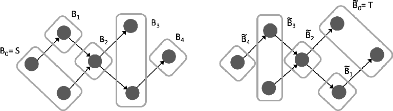 Figure 3 for Directed Acyclic Graph Neural Networks