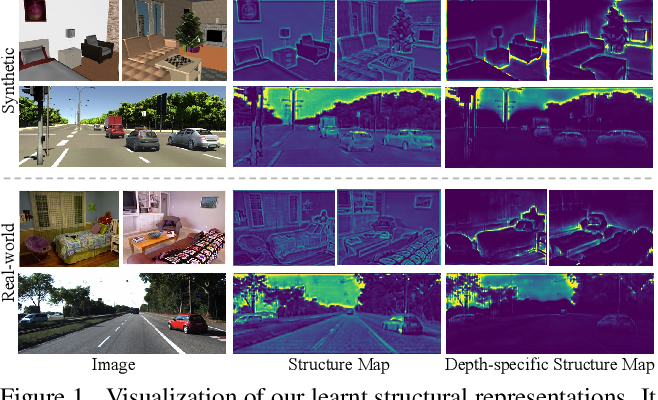 Figure 1 for S2R-DepthNet: Learning a Generalizable Depth-specific Structural Representation