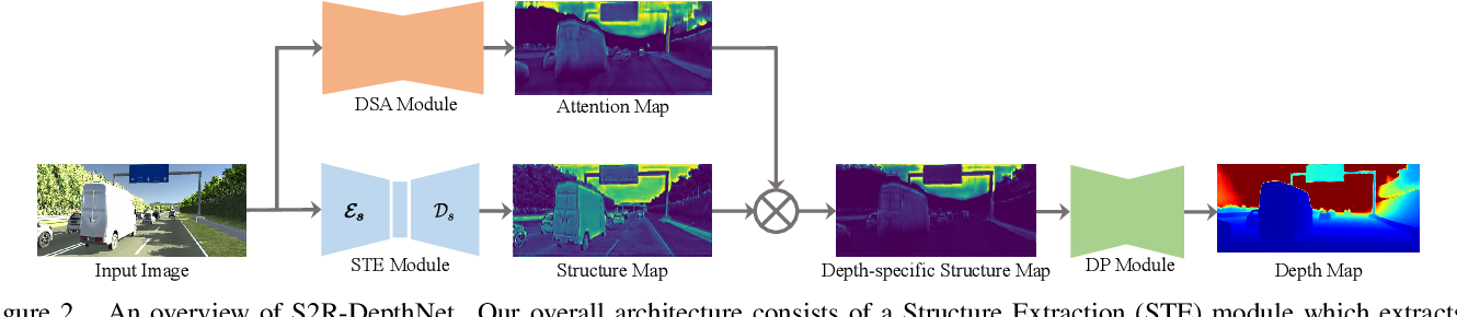 Figure 3 for S2R-DepthNet: Learning a Generalizable Depth-specific Structural Representation
