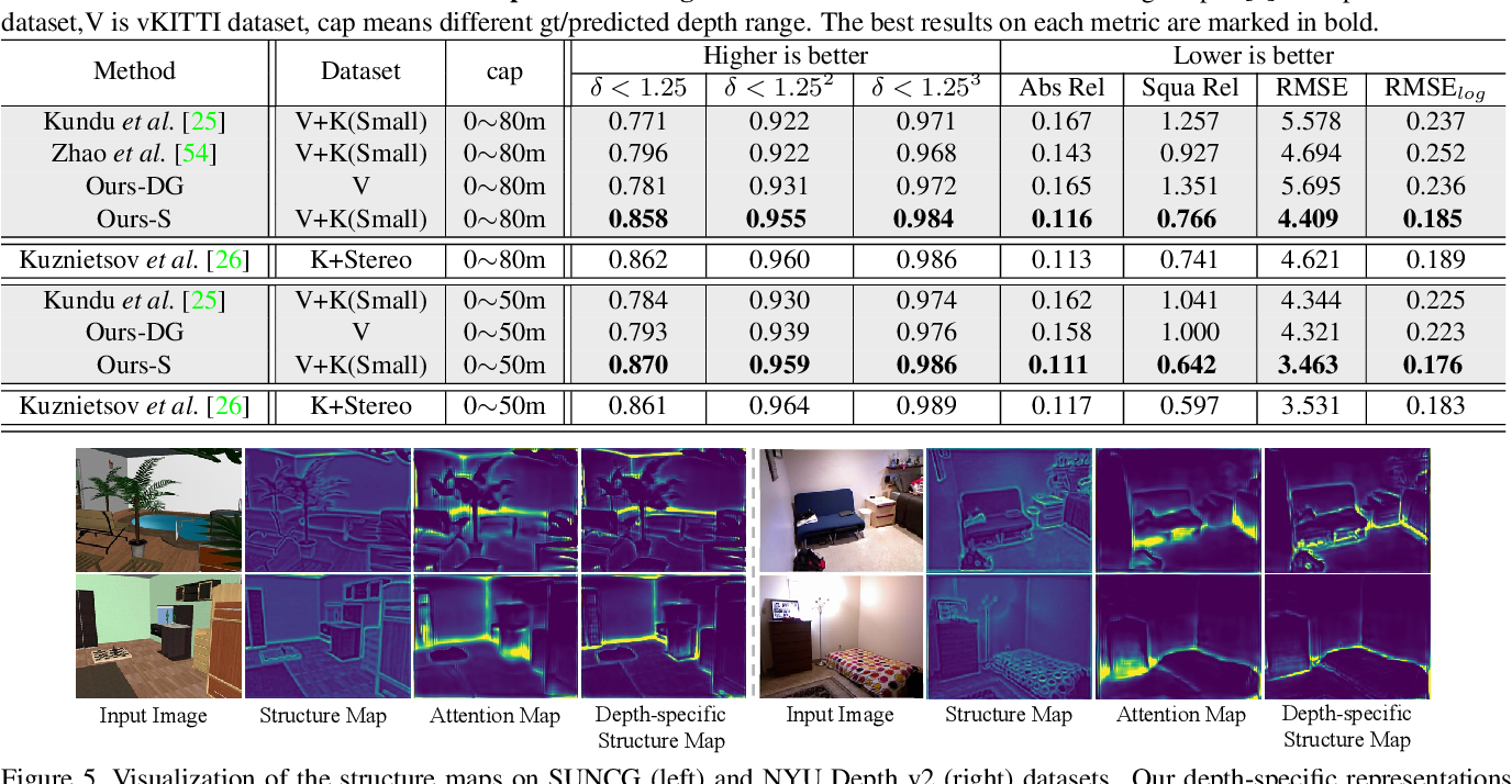 Figure 4 for S2R-DepthNet: Learning a Generalizable Depth-specific Structural Representation