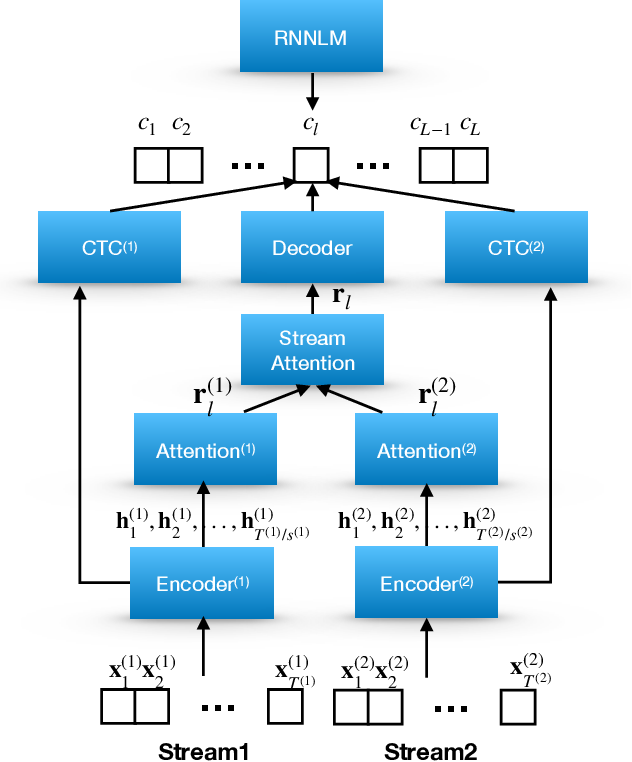 Figure 1 for Multi-Stream End-to-End Speech Recognition