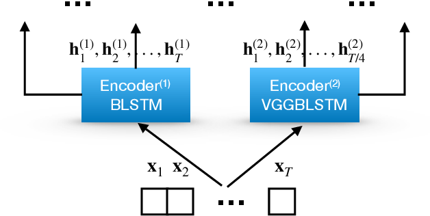 Figure 2 for Multi-Stream End-to-End Speech Recognition